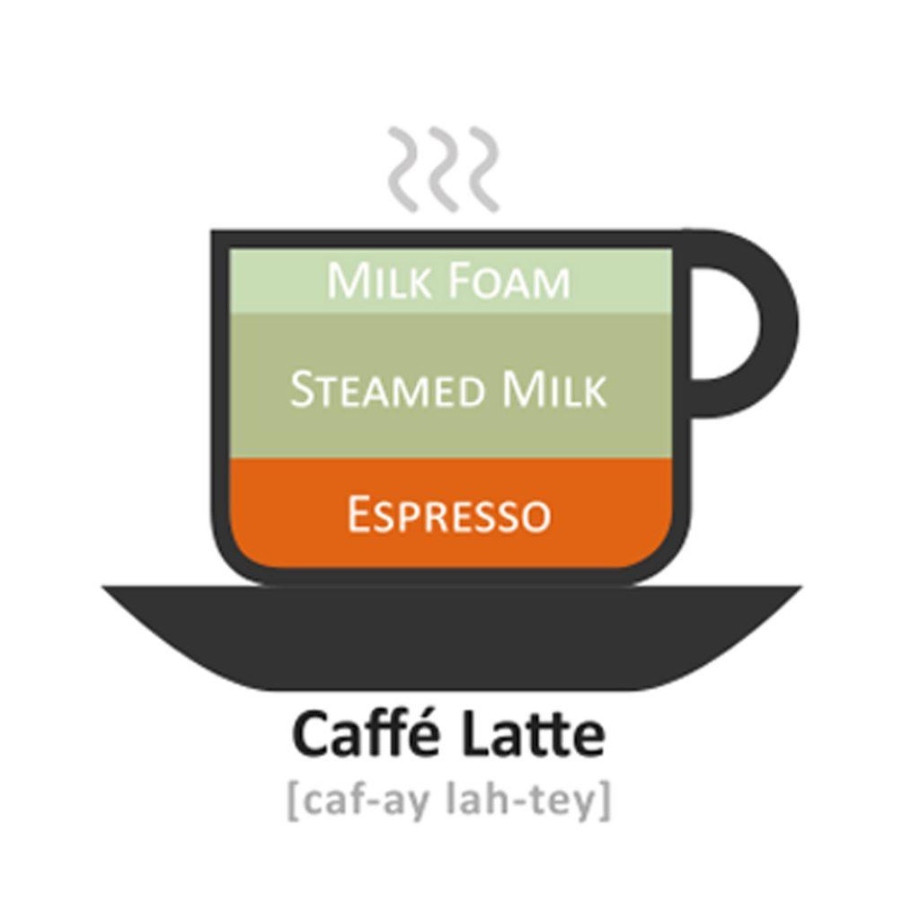 perbedaan espresso cappucino latte