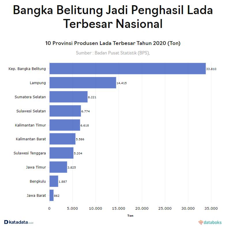 bangka belitung penghasil lada terbesar di Indonesia